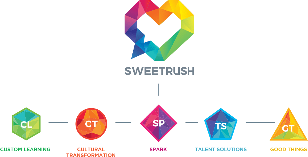 SweetRush services chart