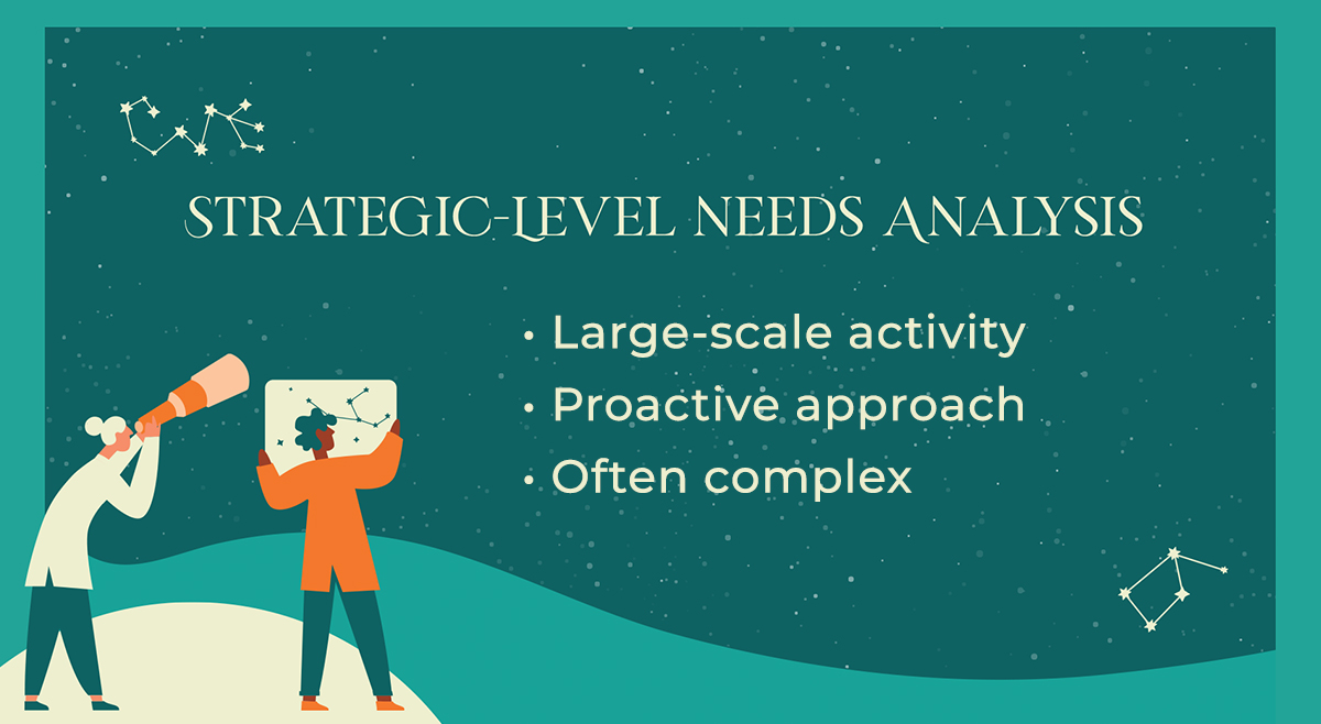 The Value of Conducting a Needs Analysis—Part 2: Plan for the Future
