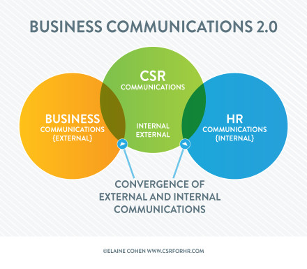 Business Communications 2.0