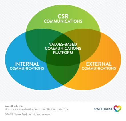 Aligning Internal, External and CSR communications