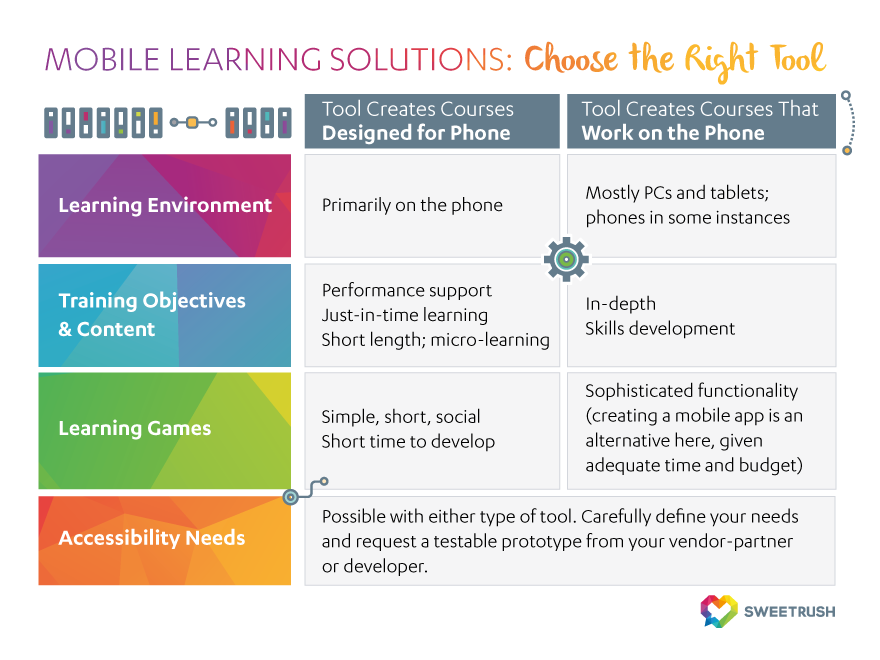 right tool considerations for mobile learning