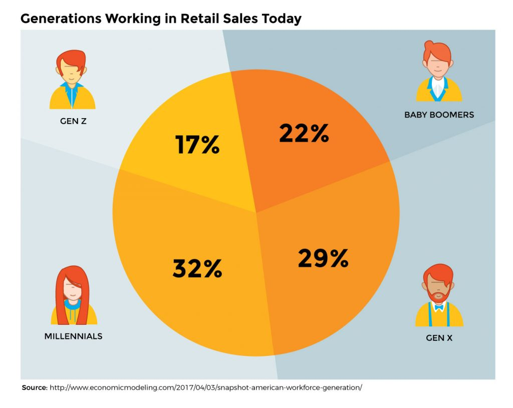 Training Gen Z working in retail sales