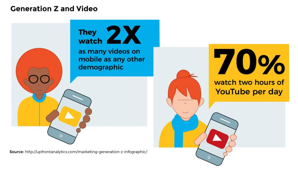Training gen z and video