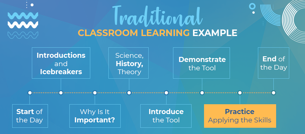 traditional classroom learning example