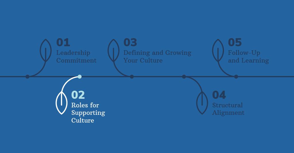 Key Culture Transformation Graph