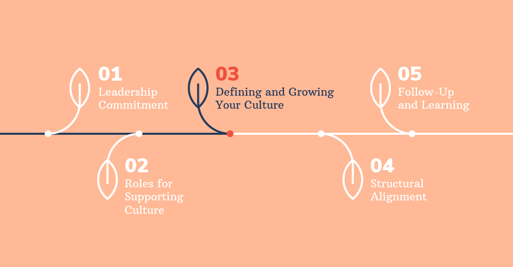 Defining and Growing Your Desired Culture Graph
