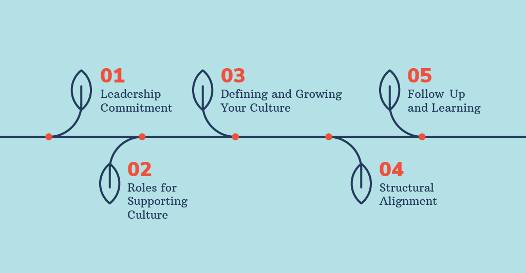 Leadership Commitment