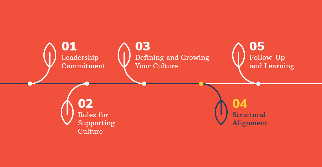Defining and Growing Your Corporate Culture Graphic